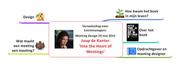 mindmap meeting design GvE
